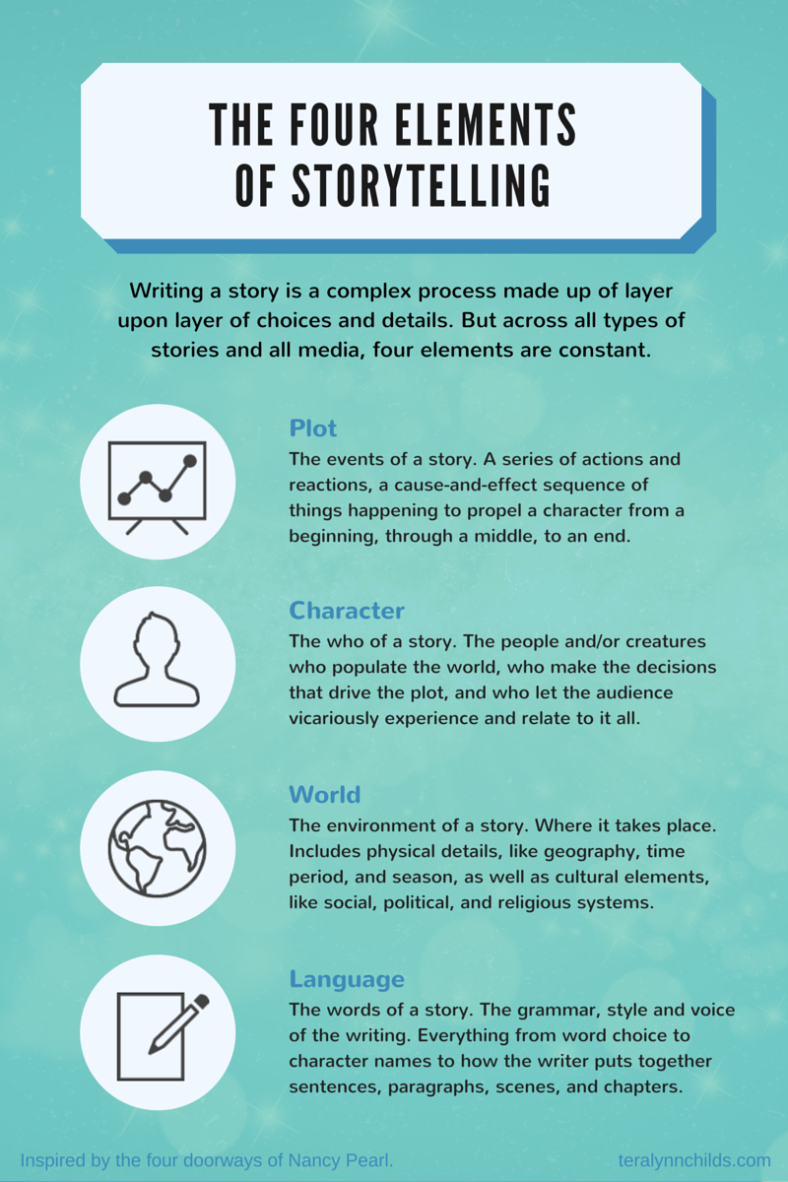 the 4 elements of storytelling infographic