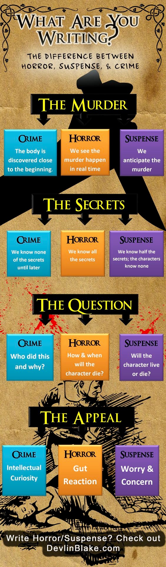 What are you writing – Crime, Horror or Suspense? Infographic…