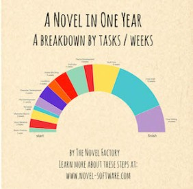 breakdownofanovelwritingprocess