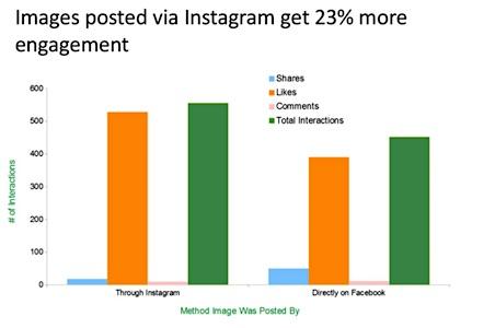 facebook-image-engagement-800x531